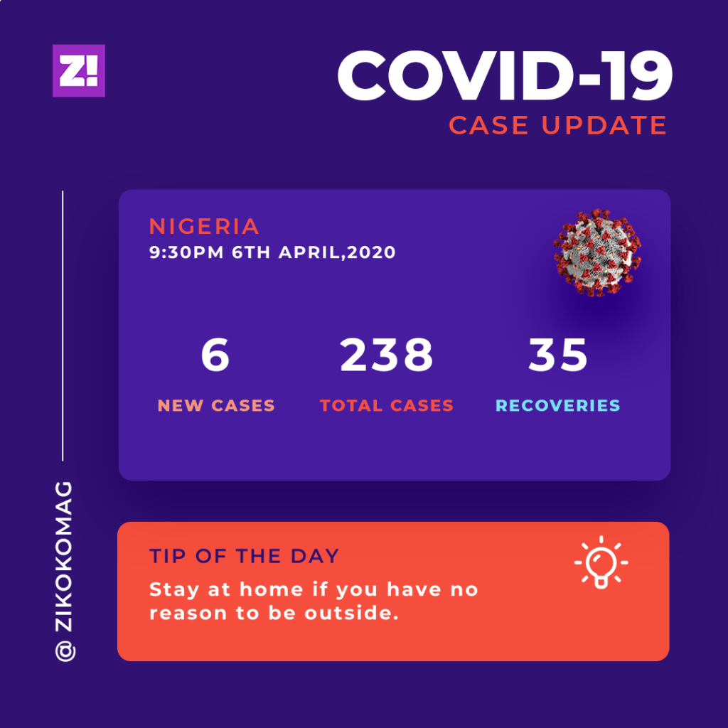 Covid 19 update in Nigeria